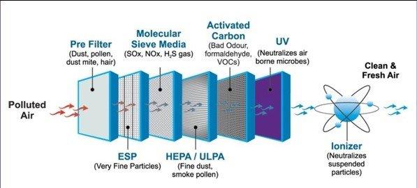 how an air purifier works