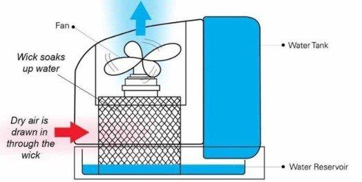 Humidifier Work